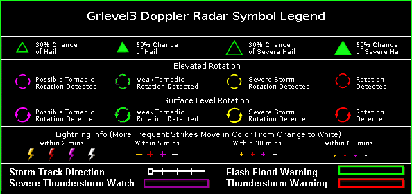 grlevel3 radar legend